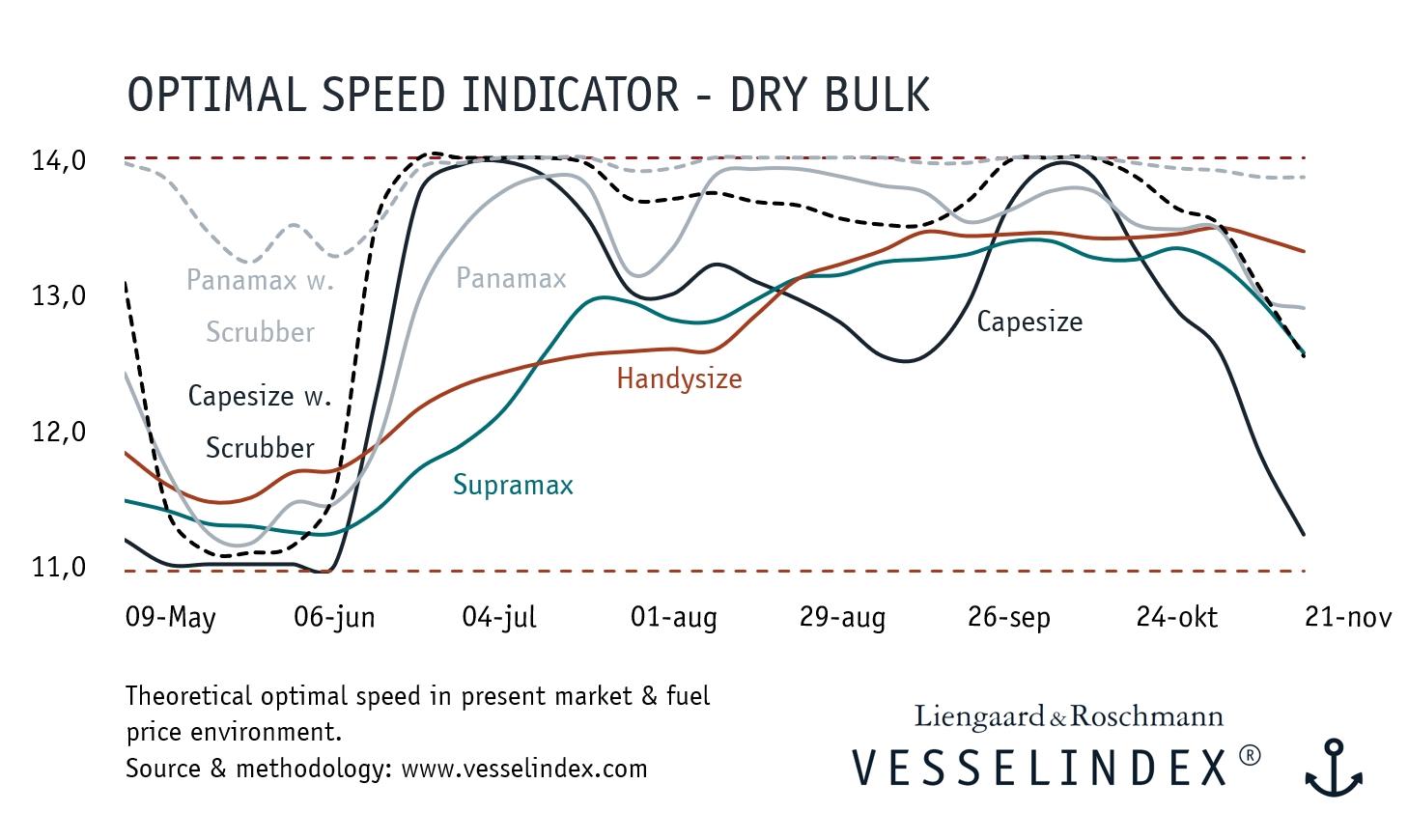 Optimal Speed Indicator